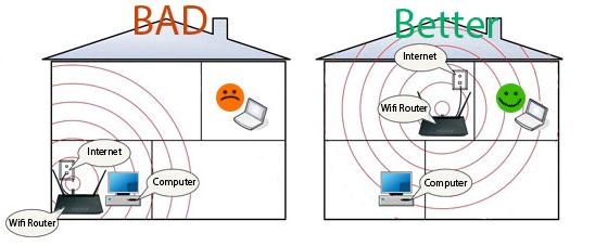 Huong dan khao sat va lap dat Wifi FPT
